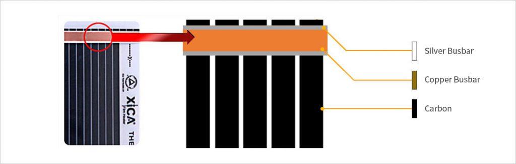 Rexva karbon film ısıtıcı üretim