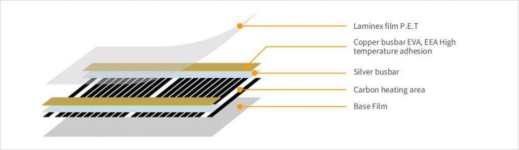 rexva karbon film ısıtıcı kesit yapısı